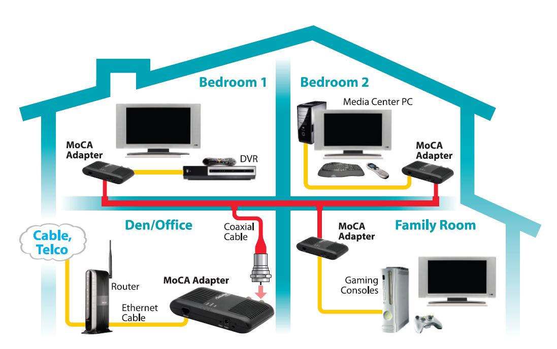 actiontec ethernet over coax moca network adapter missing remote rh missingremote com Home LAN Wiring Cat6 Wiring Diagrams