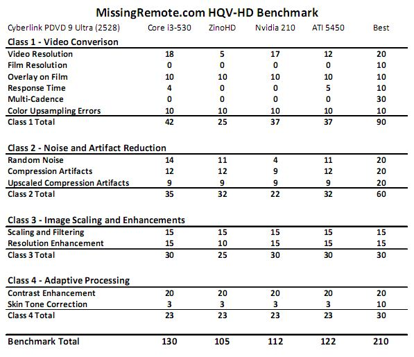 Dell Zino HD HQV HD Results