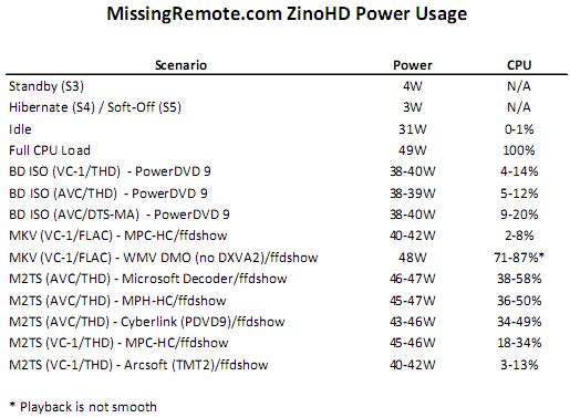 Dell Zino HD Power Usage