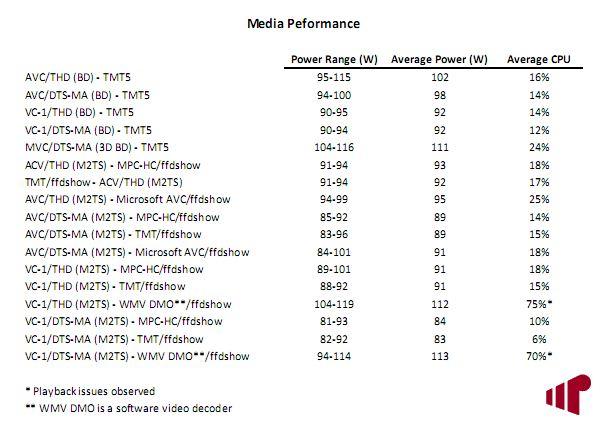NVIDIA GT 430 Media Performance