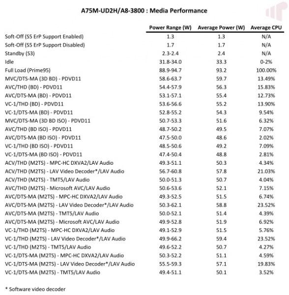 A8-3800 Media Performance