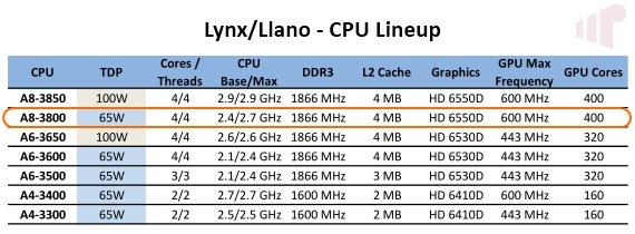 Llano APU Lineup