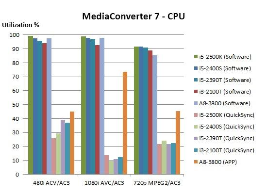 MC7 CPU