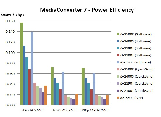 MC7 Power Efficiency