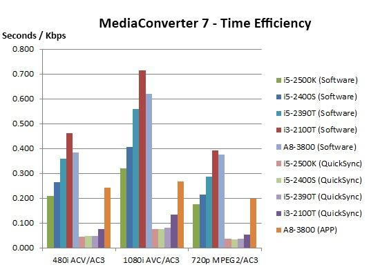 MC7 Time Effciency