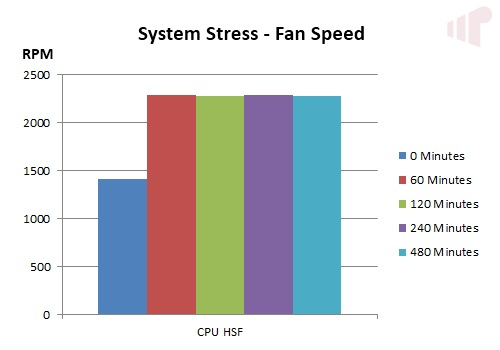 System Stress RPM
