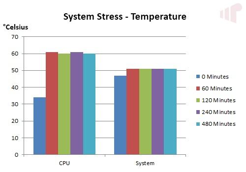 System Stress Temp