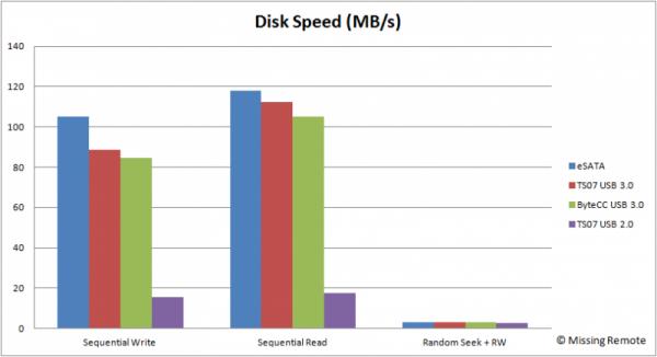 Disk Speed