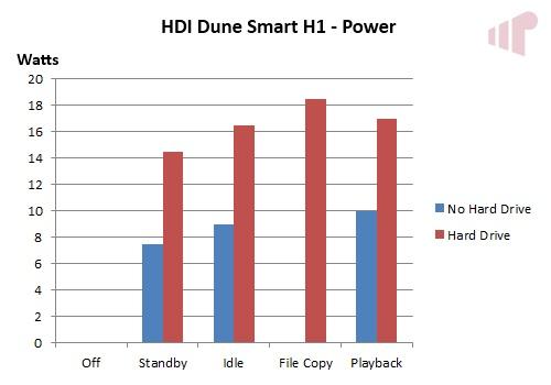 HD Smart H1 Power Use