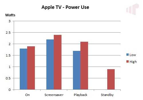 Apple TV Power Use