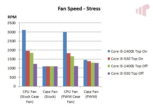 Wesena ITX5 Stress Fan