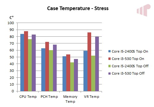 Wesena ITX5 Stress Temp