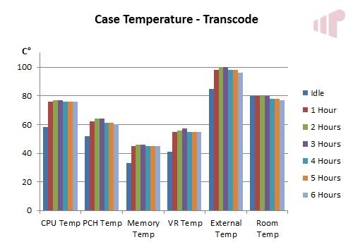 Wesena ITX5 Transcode Temp