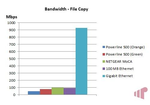 Actiontec PWR500 Bandwidth