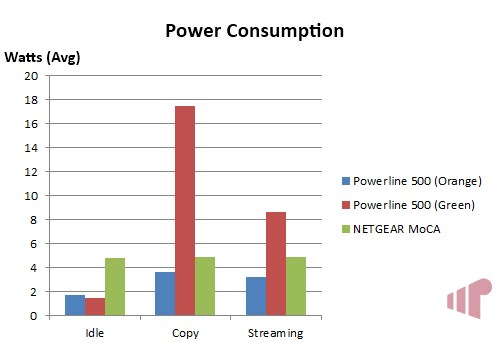 Actiontec PWR500 Power Consumption