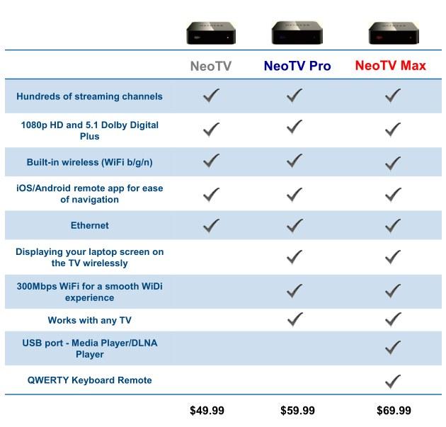 NETGEAR NeoTV Features