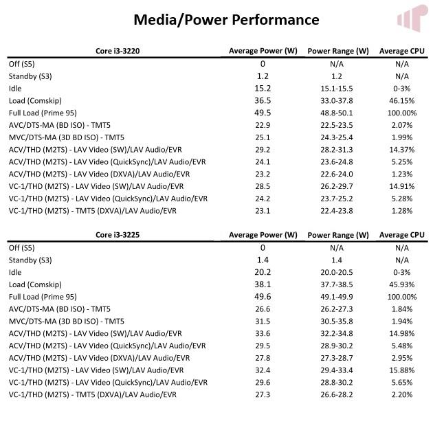 IVB i3s M/P Performance