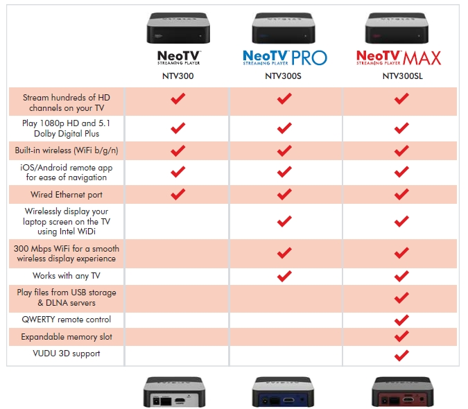 NETGEAR NeoTV Lineup
