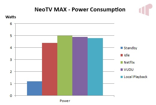 NETGEAR NeoTV MAX Power