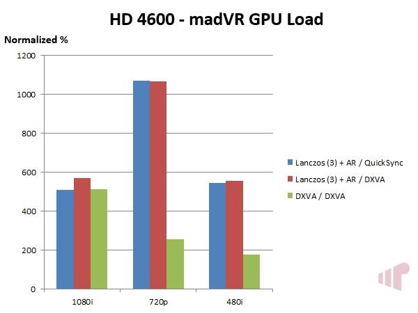HD 4600 GPU Load