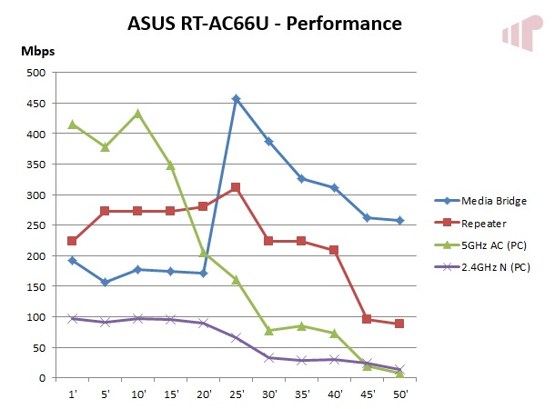ASUS RT-AC66U Performance