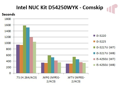 Intel NUC Kit D54250WYK - Missing Remote