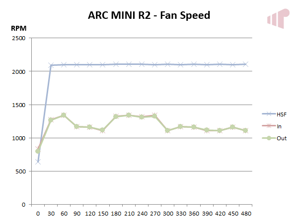 Fractal Design ARC MINI R2 Fan Speed