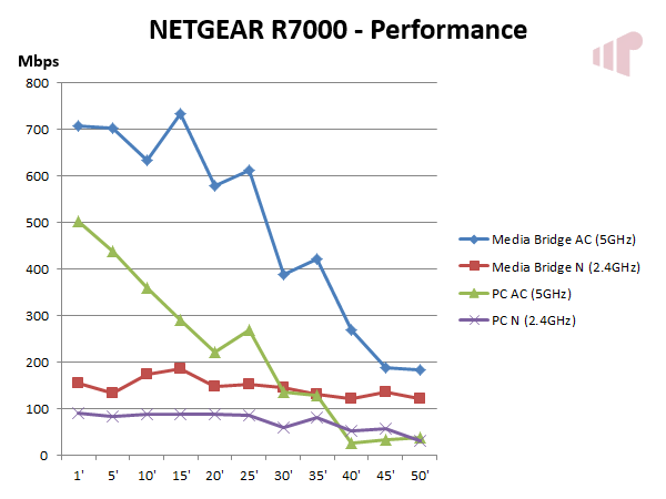 R7000 Performance