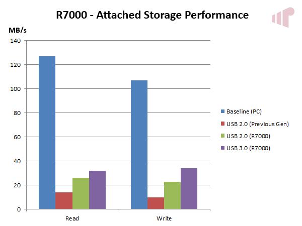 R7000 USB Performance