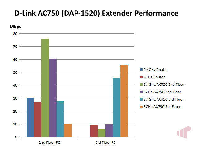 D-Link DAP-1520 AC750 Performance