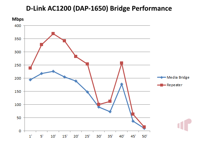 D-Link DAP-1650 AC1200 Bridge Performance