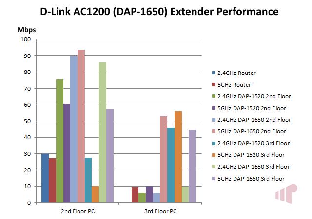 D-Link DAP-1650 AC1200 Extender Performance