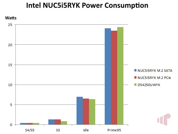 Intel Core i5-5250U Power