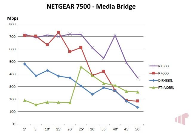 R7500 Media Bridge
