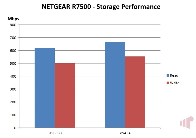 R7500 Storage Performance