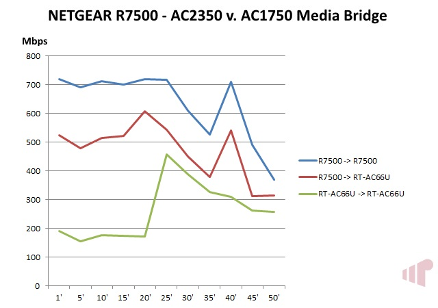 R7500 Media Bridge Wave-2