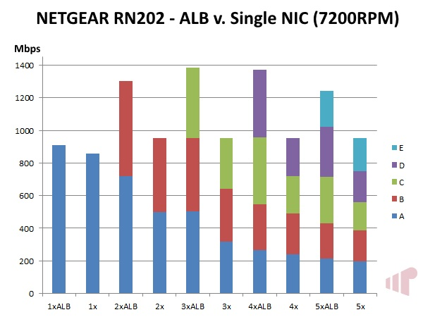 NETGEAR ReadyNAS 202 ALB v Single