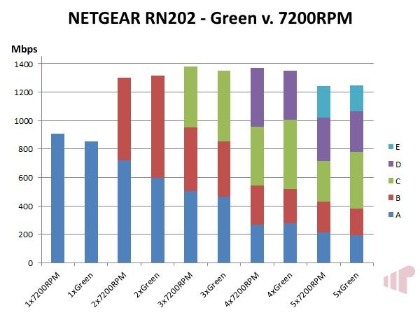 NETGEAR ReadyNAS 202 Green v 7200