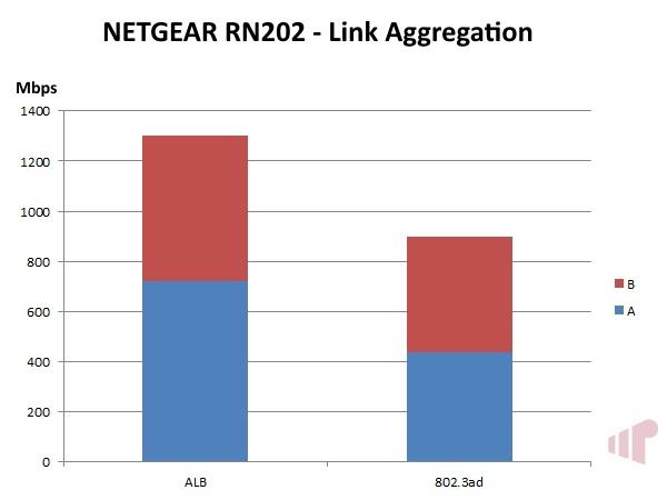 NETGEAR ReadyNAS 202 Bonding