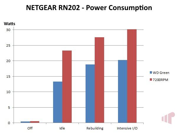 NETGEAR ReadyNAS 202 Power