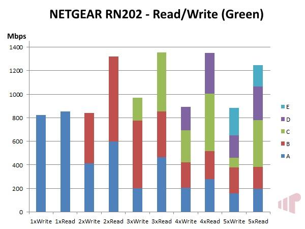 NETGEAR ReadyNAS 202 Read/Write