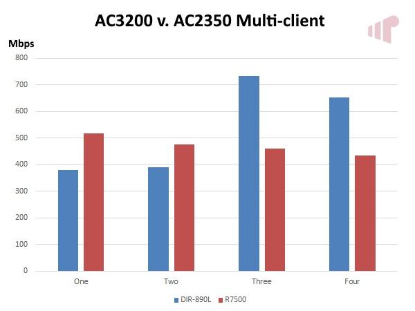 AC3200 v. AC2350