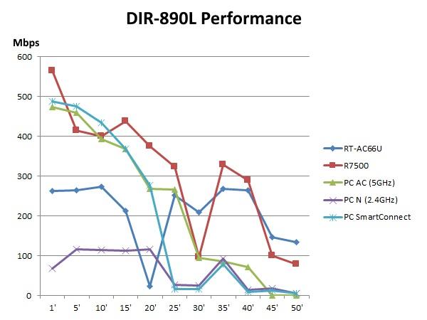 DIR-890L Performance