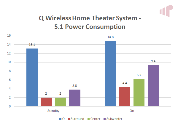 axiim Q Wireless Home Theater System power