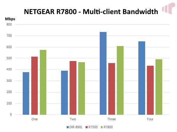 NETGEAR Nighthawk X4S R7800 AC2600 Wireless Router - Missing